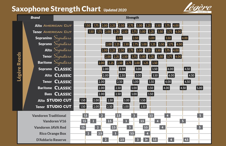 Saxophone Strength Chart