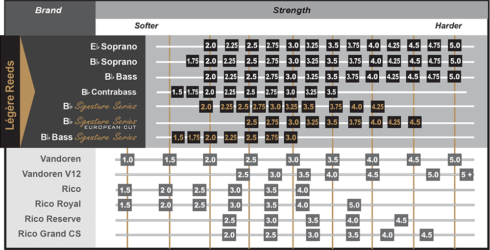 Clarinet Reed Strength Comparison Chart